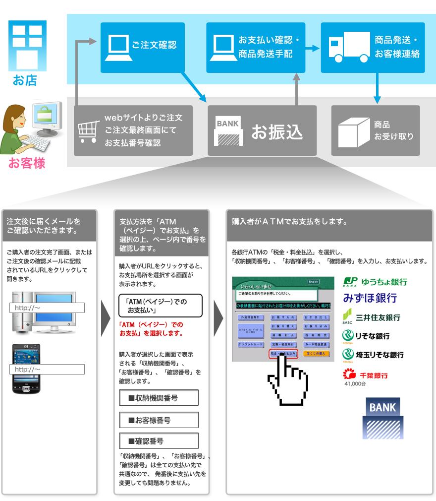 銀行ATM決済